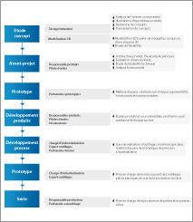 Gestion de projet, Analyse concurrentielle, Tendance
